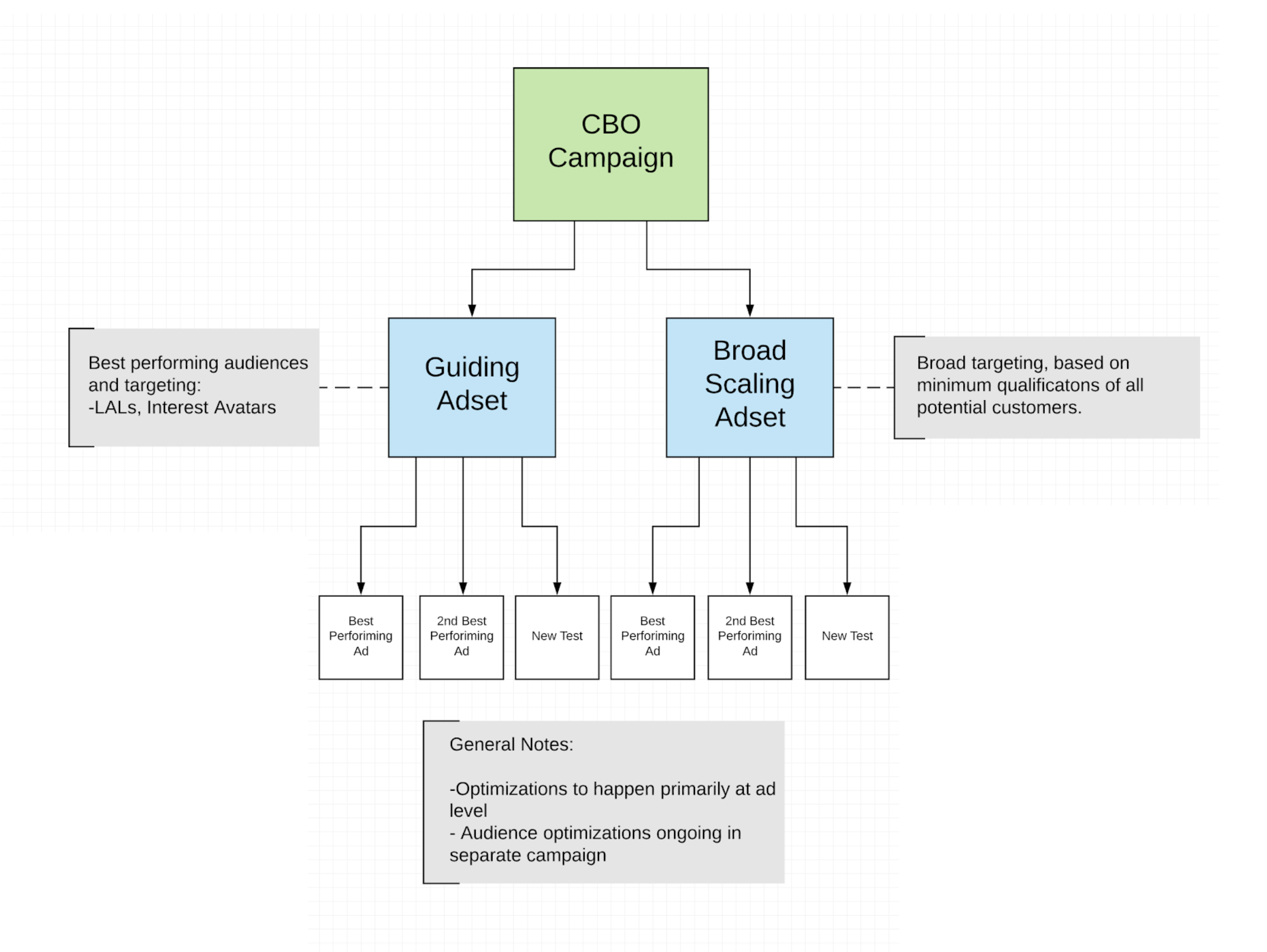 Facebook CBO Campaign Scaling Structure (Campaign Budget Optimization)