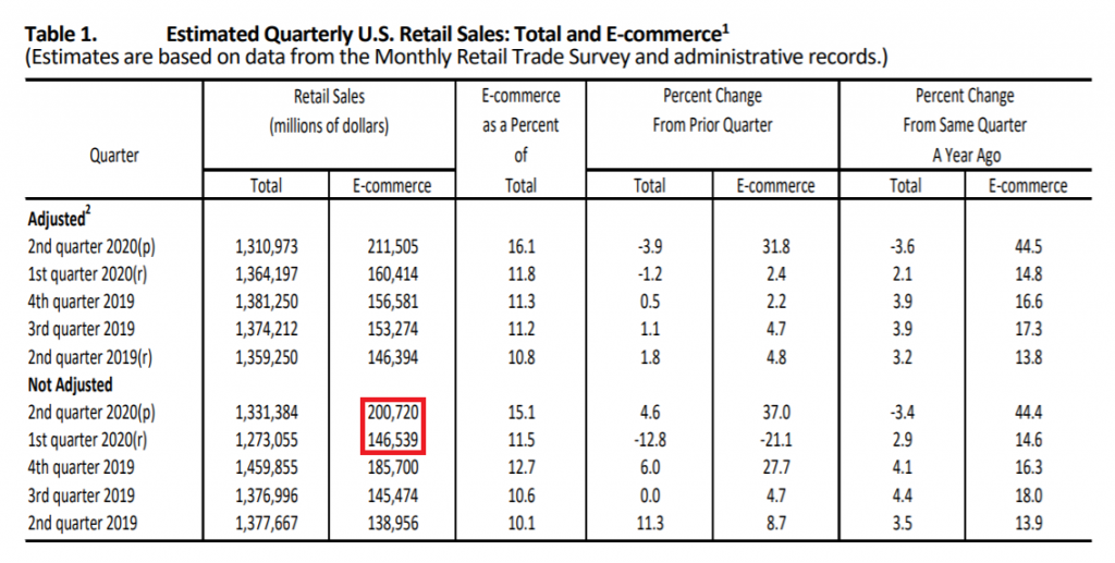 Total and ecommerce