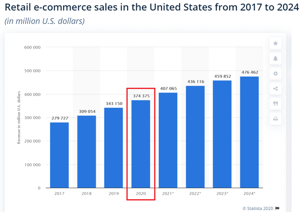 ecommerce sales in the US