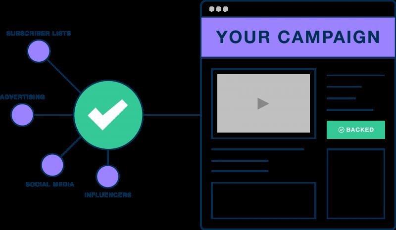 campaign-process2